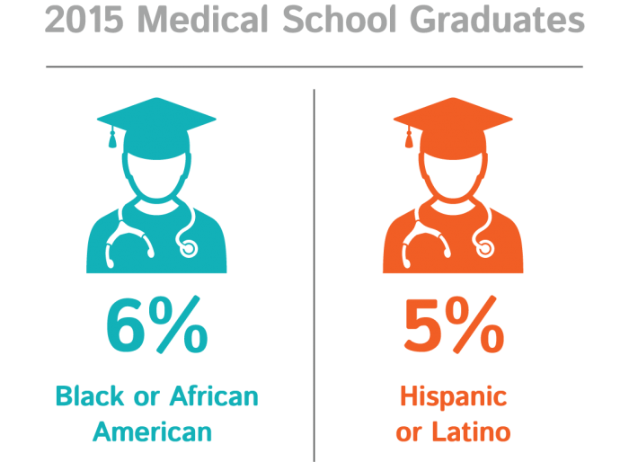 Image result for Decline of medical students education in us