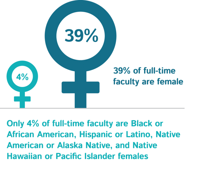 Aamc Facts Figures 2016 Current Trends In Medical Education